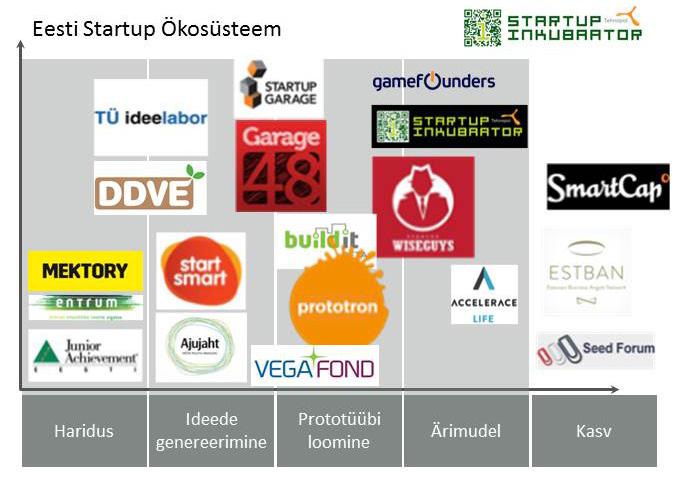 Eesti Startup Ökosüsteem