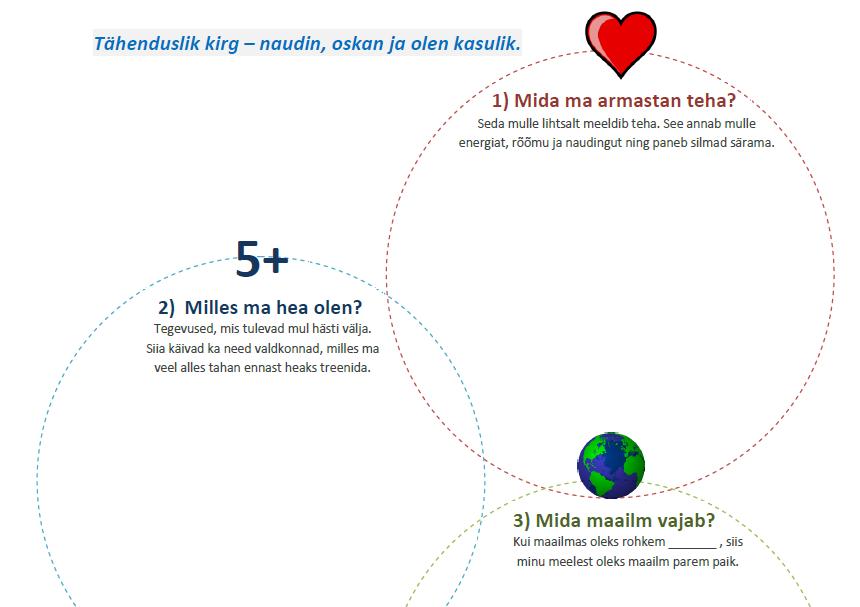 Kirekaart - tööleht armastuse, oskuste ja inimeste vajaduste ühisosa leidmiseks